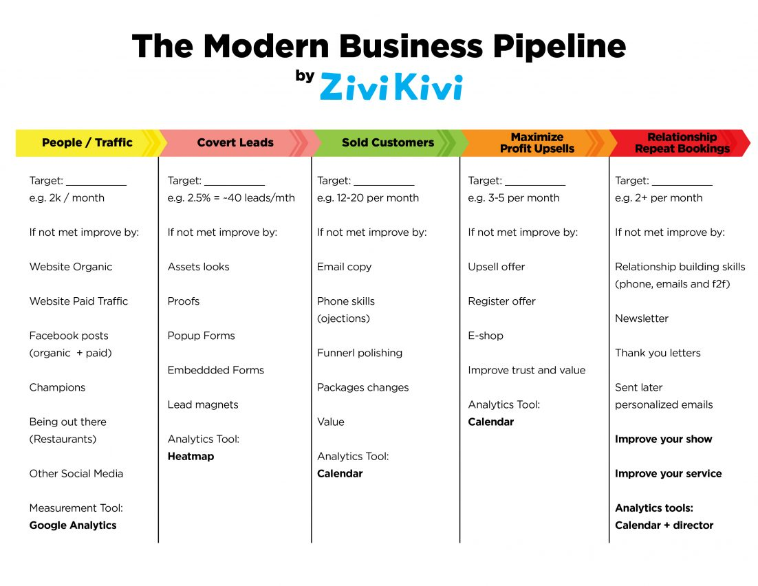 the Modern Business Pipeline
